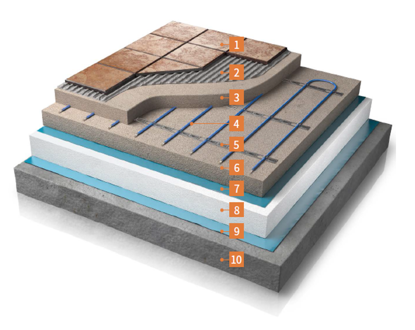 Inscreed cable Electric Under floor heating
